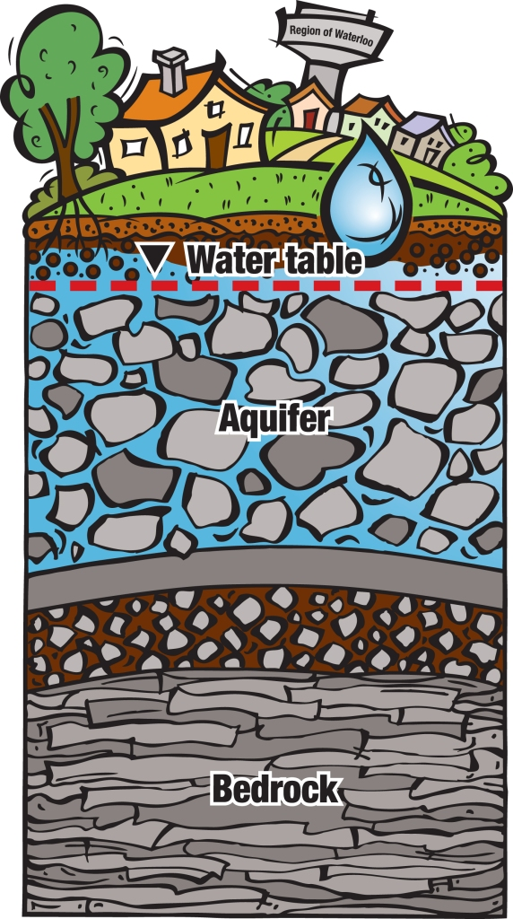 illustration of a groundwater aquifer